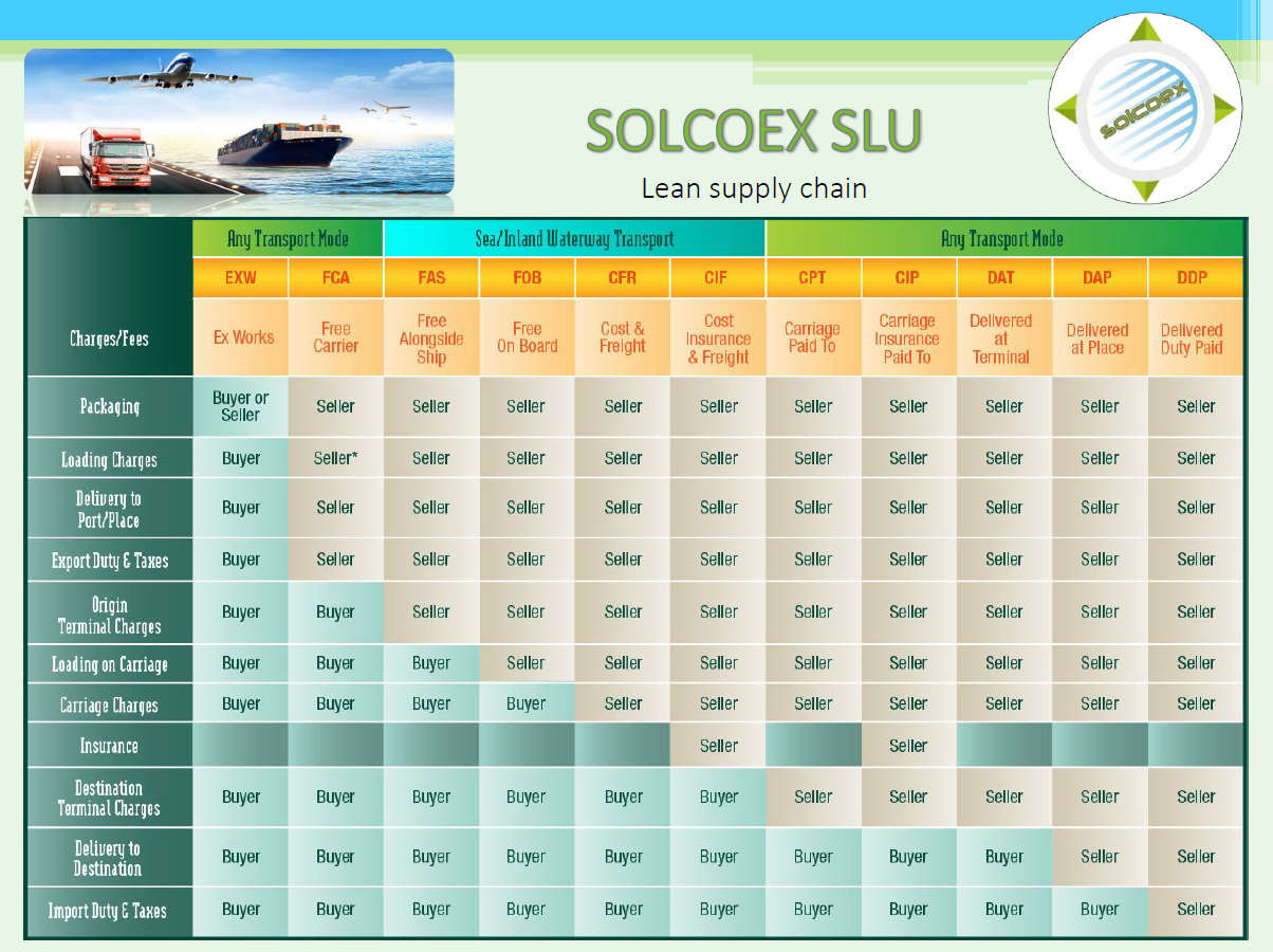 incoterms solcoex
